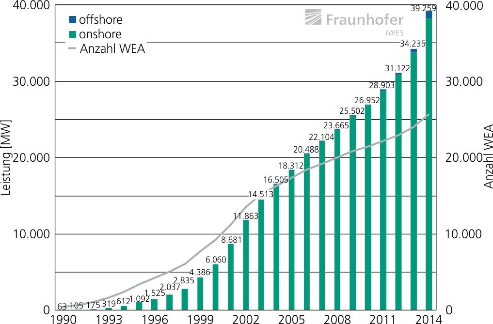 08_Entwicklung_installierte_on-_und_offshore_Windenergieleistung_Deutschland