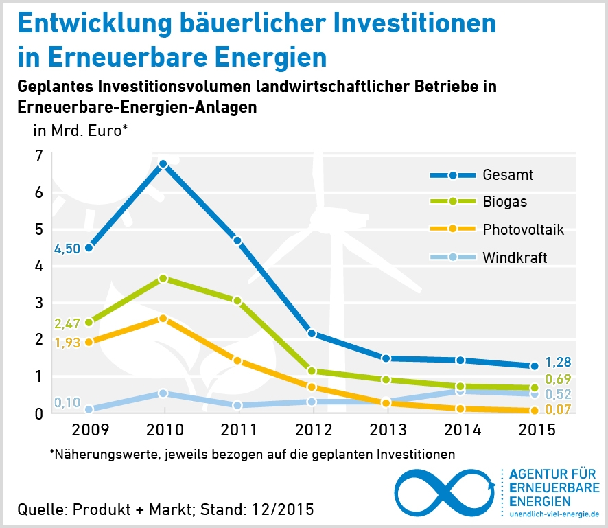 aee_grafik_investitionen_landwirtschaftlicher_betriebe_2009_2015_72dpi