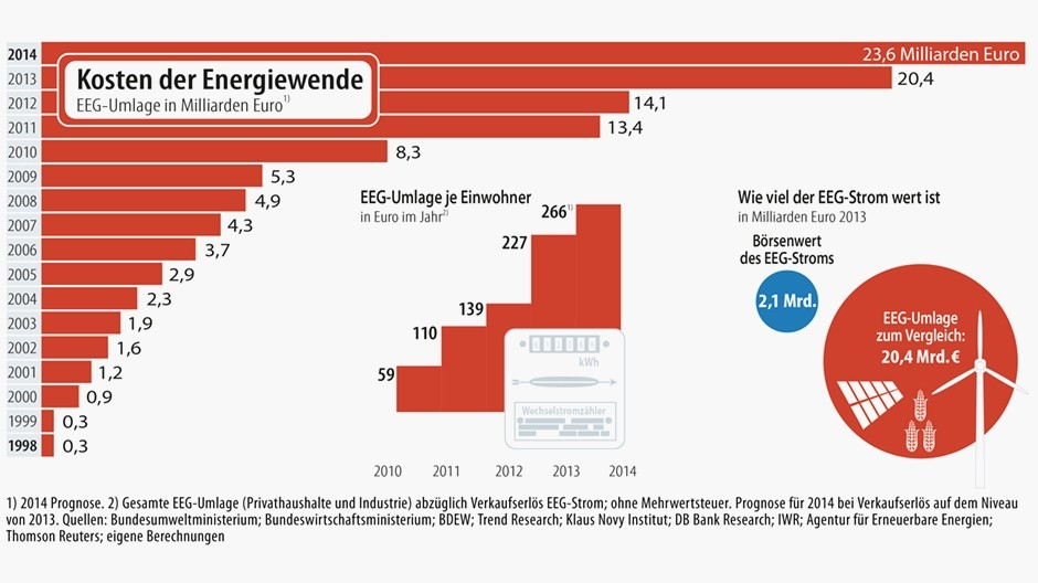 infografik-kosten-der