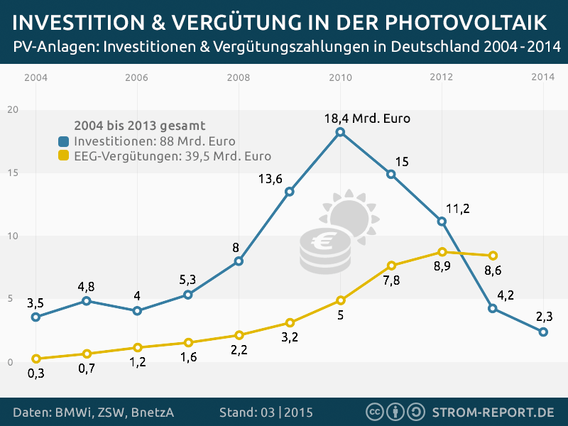 photovoltaik-verguetung-investition