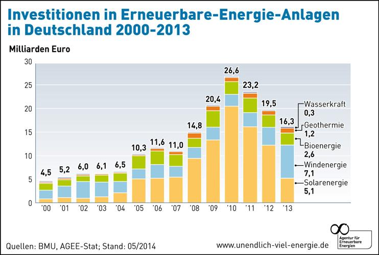 umwelt_wirtschaft_EE_Investitionen_AEE_grafik