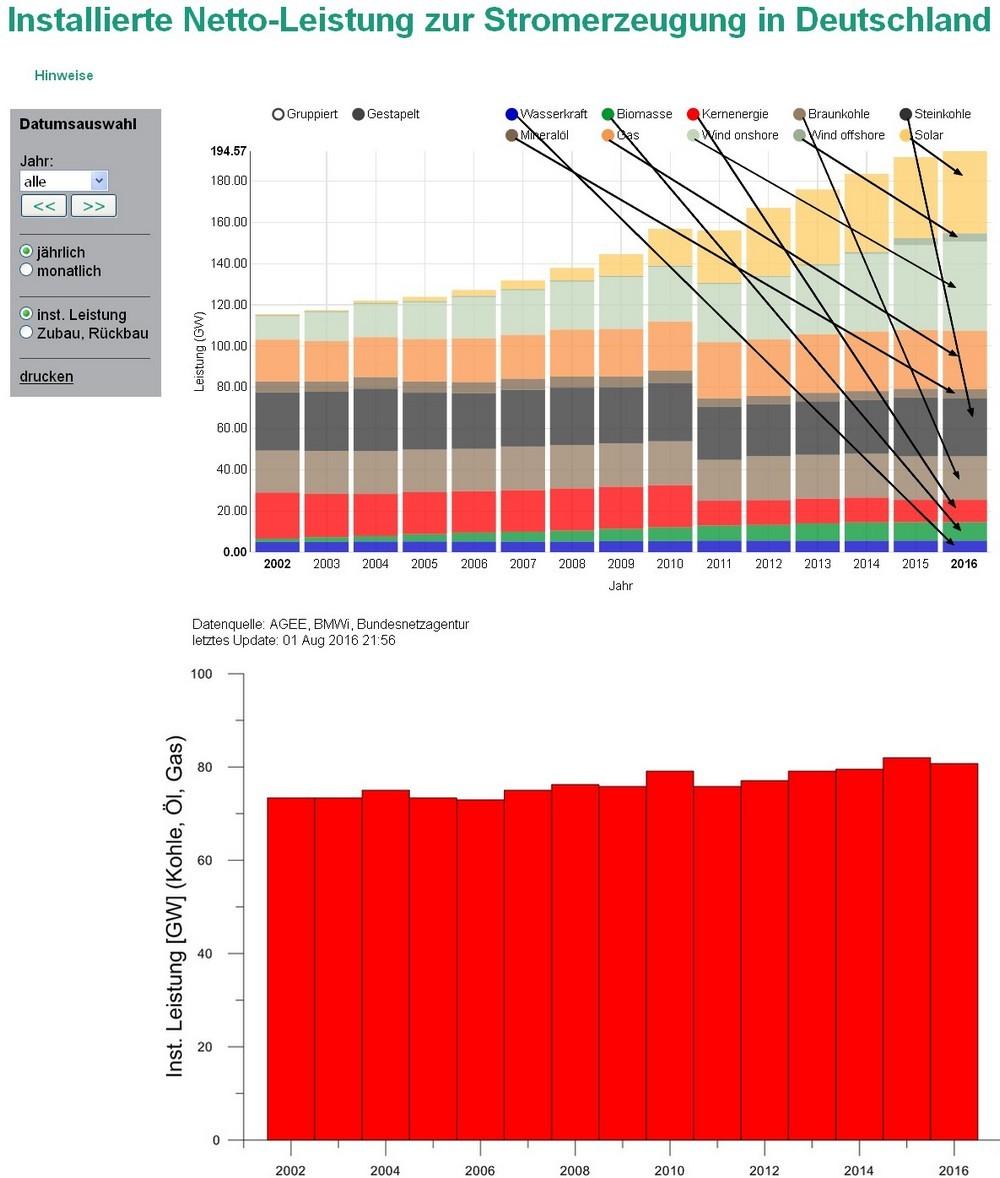 Sonne und Wind ersetzen keine konventionellen Kraftwerke - Science ...