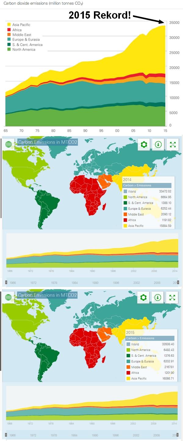 co2-emissionen-fossilebrennstoffe-welt2015