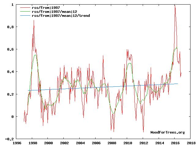 rss1997-2017