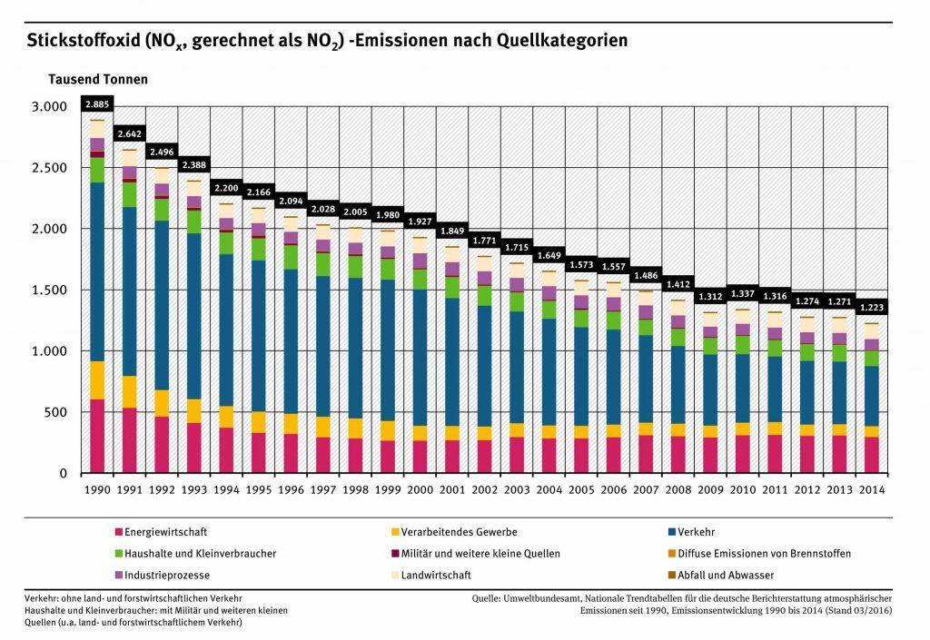 Bild 1. Untersuchungen des Umweltbundesamtes belegen den kontinuierlichen Rückgang der verkehrsbedingten NOx-Emissionen seit 1990 (Grafik: [UBA])
