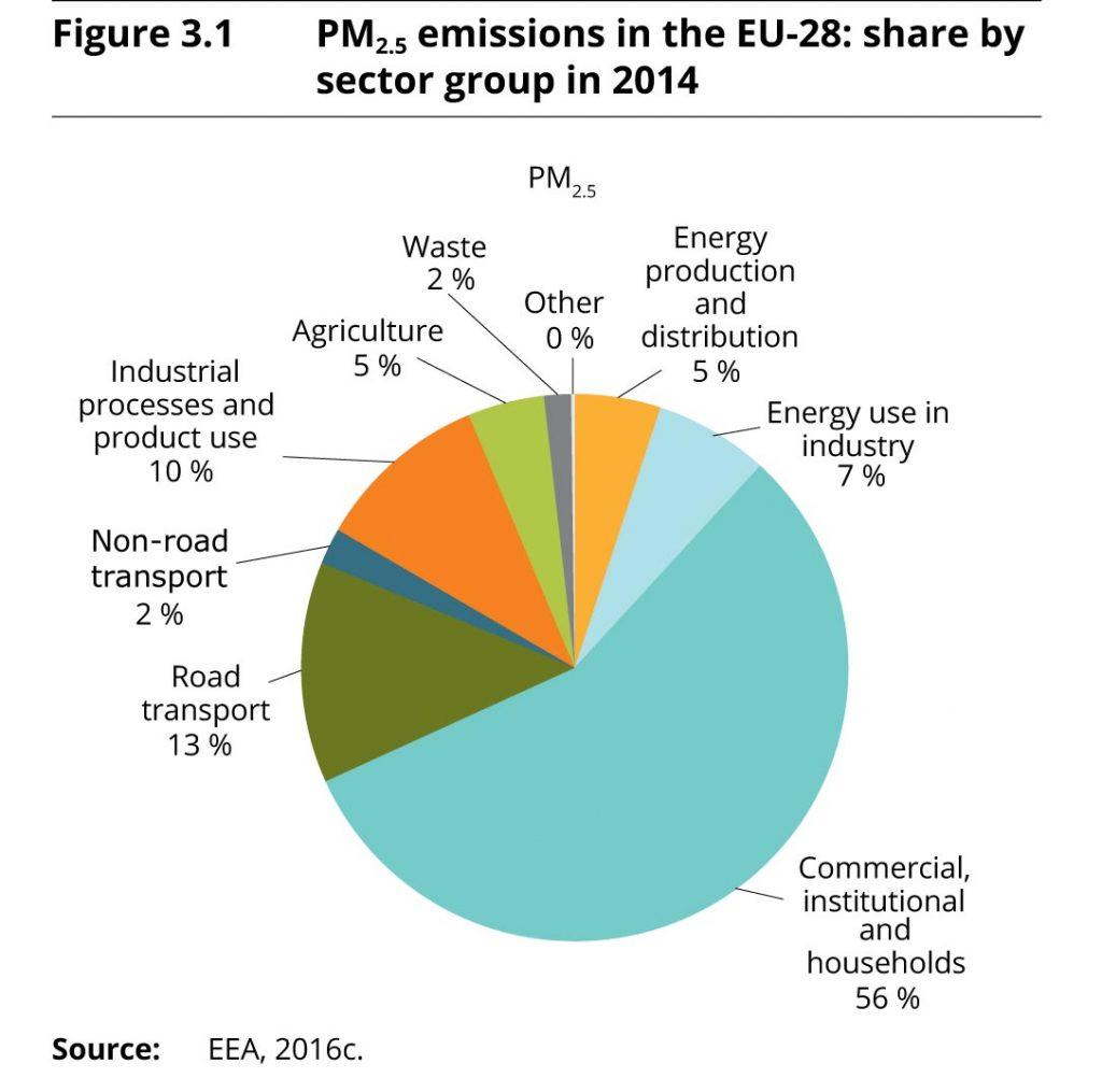 Bild 2. Die wichtigsten Verursacher von Feinstaubpartikeln in der EU (Grafik: [THAL])