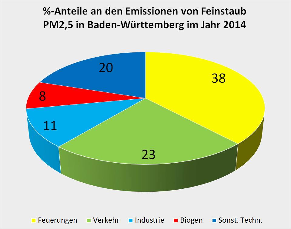 Bild 3. Prozentuale Aufteilung der Emissionsquellen für Feinstaub PM 2,5 in Baden-Württemberg (Daten: [LUKA])