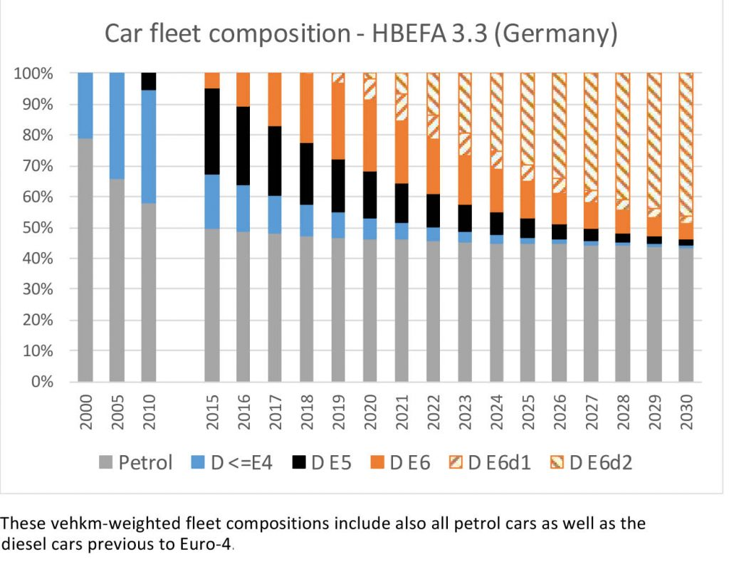 Bild 7. Detailliertere Prognose zur Ablösung älterer Dieselfahrzeuge durch Modelle mit den verschiedenen Varianten der EURO-6-Abgasnorm (Grafik: [HBEFA])