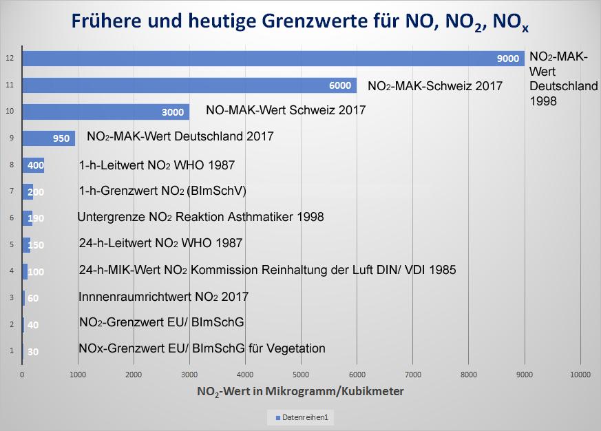 Bild 6. Frühere und heutige NO2-Grenzwerte in Deutschland und der Schweiz