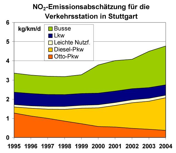 Bild 10. Entwicklung der Emissionsanteile der verschiedenen Fahrzeugkategorien des Stadtverkehrs in Stuttgart bis zum Jahr 2004 (Grafik: [IFEU])