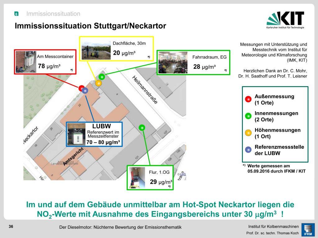 """Bild 4. Schon auf dem Dach sowie innerhalb des Gebäudes, das direkt an der Messstelle """"Am Neckartor"""" steht, liegen die Werte weit unterhalb kritischer Bereiche (Grafik: IFKM/ KIT)"""
