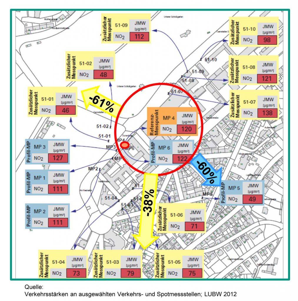 """Bild 3. Schon in vergleichsweise geringer Entfernung von """"Am Neckartor"""" (kleiner roter Kreis) zeigen andere Messstationen NO2-Jahresmittelwerte an, die um 38 oder sogar 60 % niedriger liegen (Grafik: IFKM/ KIT)"""