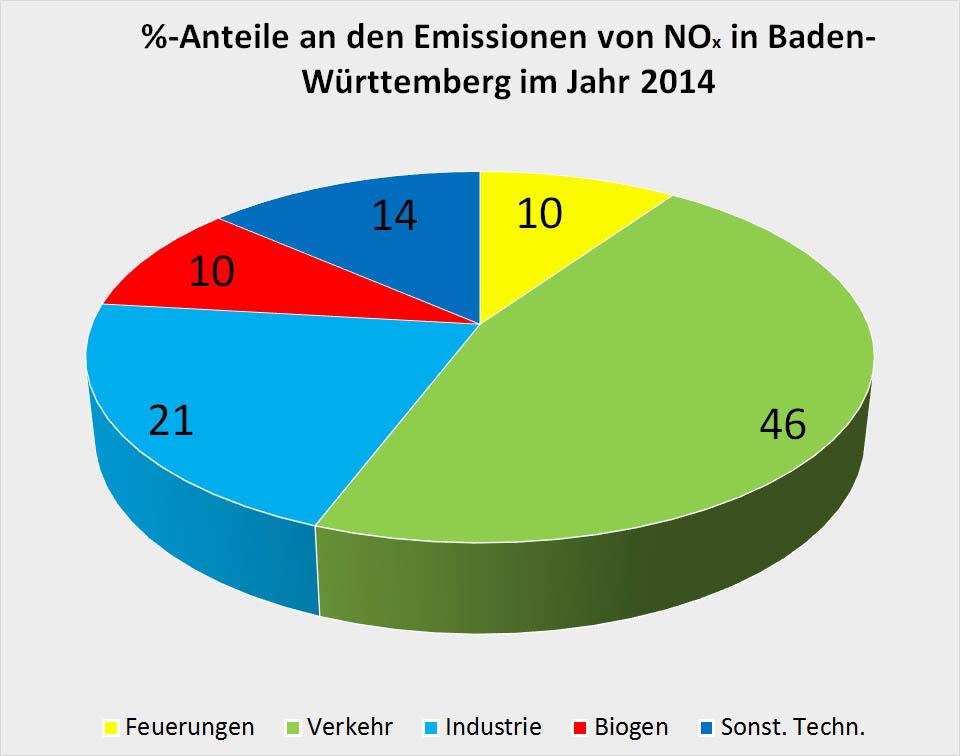 Bild 12. Prozentuale Aufteilung der Emissionsquellen für NOx in Baden-Württemberg (Daten: [LUKA])