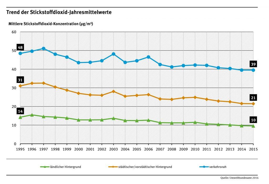 Bild 2. Im Unterschied zum Rückgang der Emissionen, die von 1990 bis 2016 um mehr als die Hälfte abnahmen, sanken die NO2-Luftwerte auf Straßenniveau nur vergleichsweise wenig (Grafik: UBA)