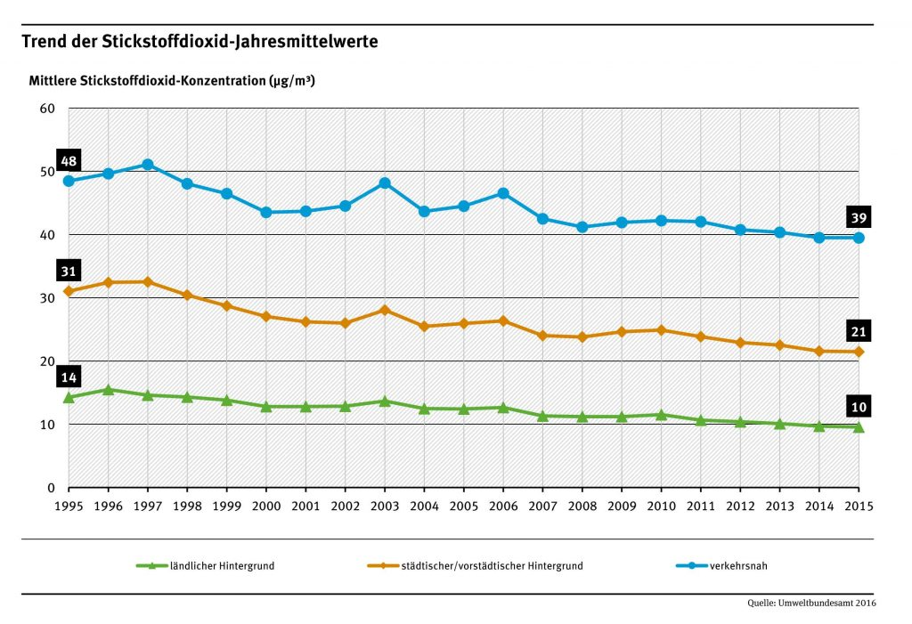 Bild 4. NO2-Jahresmittelwerte 2005 bis 2015 (Grafik: UBA)