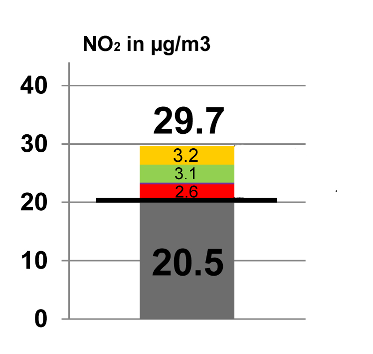 """Bild 17. Projektion der 2020 an der Messstelle """"Am Neckartor"""" zu erwartenden NO2-Werte. Grau: Hintergrund, Gelb: Diesel-PKW, Grün: Benzin-PKW, Rot: schwere LKW (Grafik: IFKM/KIT)"""