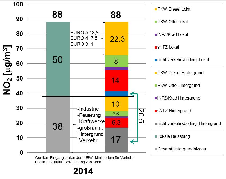 Bild 13. Unabhängige Untersuchung der Herkunft von NO2 in der Luft, Messstation Stuttgart Am Neckartor (Grafik: IFKM/ KIT)