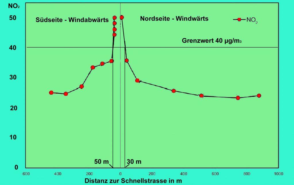 """Bild 5. Die relative Konzentration von Abgasen nimmt auf beiden Seiten stark befahrener Straßen rapide ab. Die Grafik stammt aus einer Präsentation von J. Peel [PEEL], die Werte wurden auf den Durchschnitt der """"Hotspot""""-Messungen des Jahres 2016 in Deutschland normiert"""