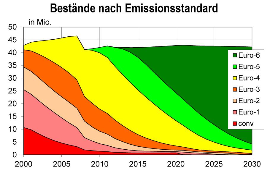 Bild 6. Prognostizierte Entwicklung des PKW-Bestandes nach Emissionsstandards (Grafik: [TREM])