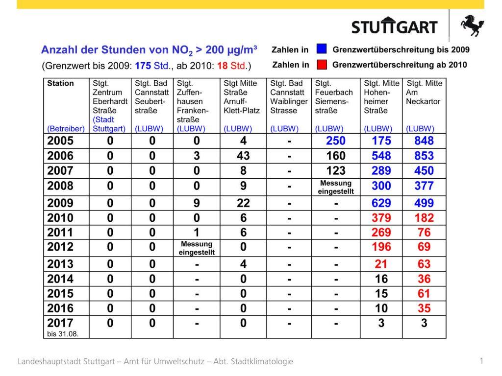 Bild 7. Durch gezielte Maßnahmen zur Verstetigung des Verkehrs ging die Zahl der Grenzwertüberschreitungen nach 2012 drastisch zurück (Grafik: Stadt Stuttgart)