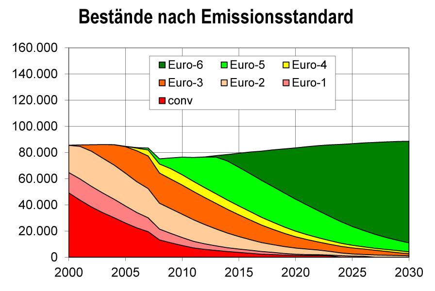 Bild 11. Prognose über den Bestand von Bussen der verschiedenen Emissionsstandards in den Jahren bis 2030 (Grafik: [TREM])