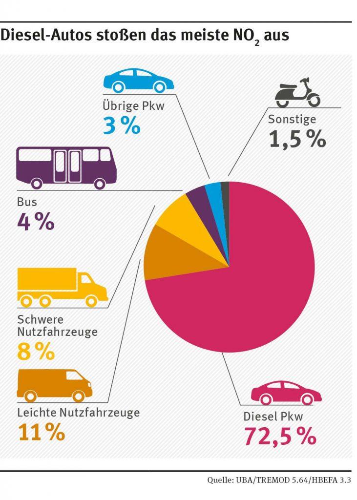 Bild 9. Vom UBA den verschiedenen Straßenfahrzeugtypen zugeordnete NO2-Emissionsanteile (Grafik: UBA)