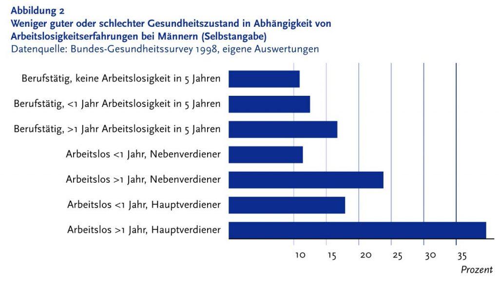 Bild 4. Gesundheitszustand von Männern in Abhängigkeit vom Beschäftigungsverhältnis (Grafik: [ARB])