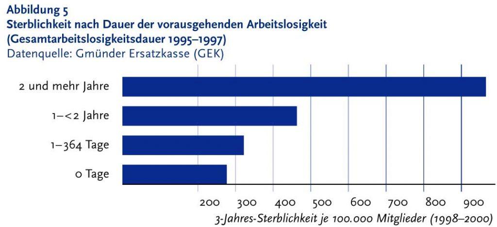 Bild 5. Besonders erschreckend ist die starke Zunahme der Sterblichkeit bei langdauernder Arbeitslosigkeit (Grafik: [ARB])