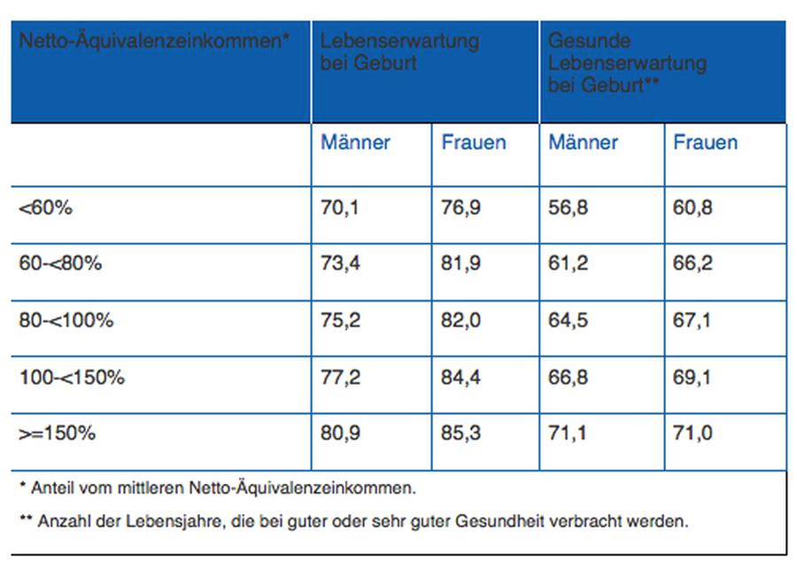 Tabelle 1. Lebenserwartung in Abhängigkeit vom Einkommen (Daten: [GBE])
