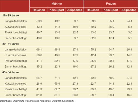 Tabelle 2. Menschen mit niedrigerem sozialem Status verhalten sich deutlich weniger gesundheitsbewusst (Adipositas = Fettleibigkeit) (Daten: [GESU])