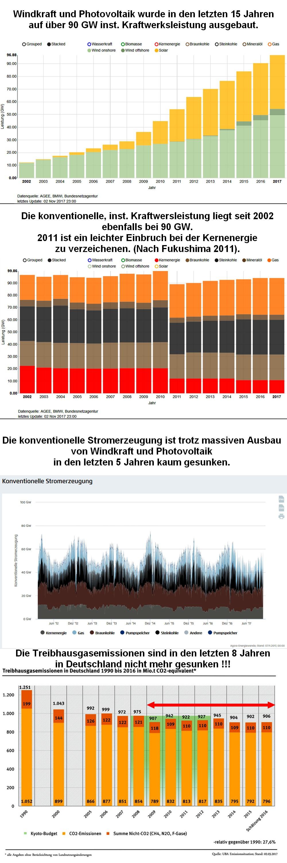 BRD-Energie-Emissionen