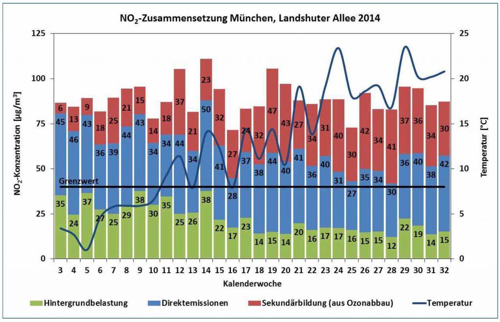 Bild 10. Wochenmittel der NO2-Immissionsfracht an der Landshuter Allee im ersten Halbjahr 2014 mit zusätzlicher Angabe der Temperatur (Grafik: [BLFU])