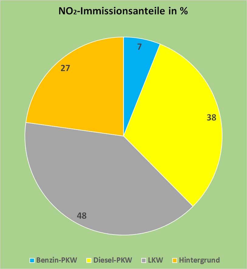 Bild 11. Prozentuale Anteile der verschiedenen Emissionsquellen an den NO2-Immissionswerten der Landshuter Allee in München im Jahr 2014, berechnet auf Basis der Daten der Bilder 2, 3 und 10