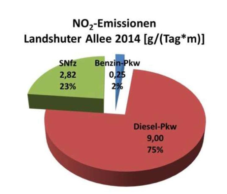 Bild 2. Absolute und prozentuale Werte zu den NO2-Emissionen der verschiedenen Fahrzeugkategorien an der besonders hoch belasteten Messstelle Landshuter Allee in München im Jahr 2014 (Grafik: [BLFU])