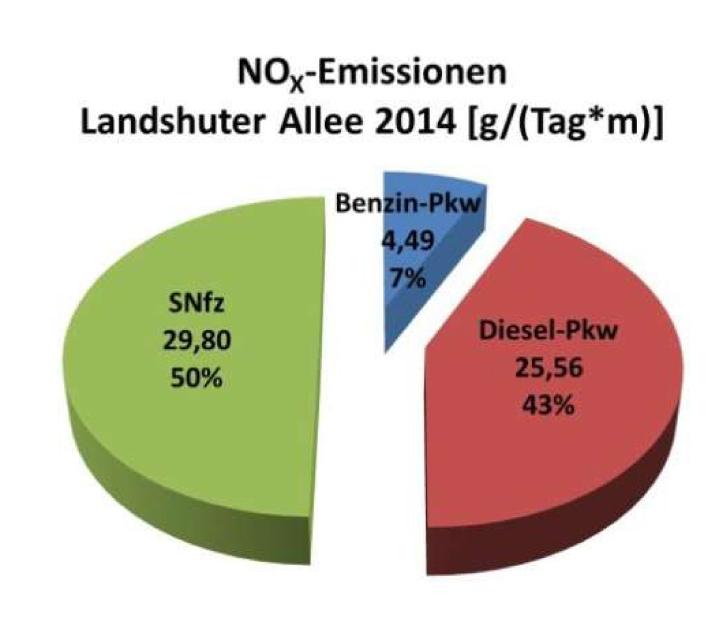 Bild 3. Absolute und prozentuale Anteile der NOx-Emissionen der verschiedenen Fahrzeugkategorien an der besonders hoch belasteten Messstelle Landshuter Allee in München im Jahr 2014 (Grafik: [BLFU])
