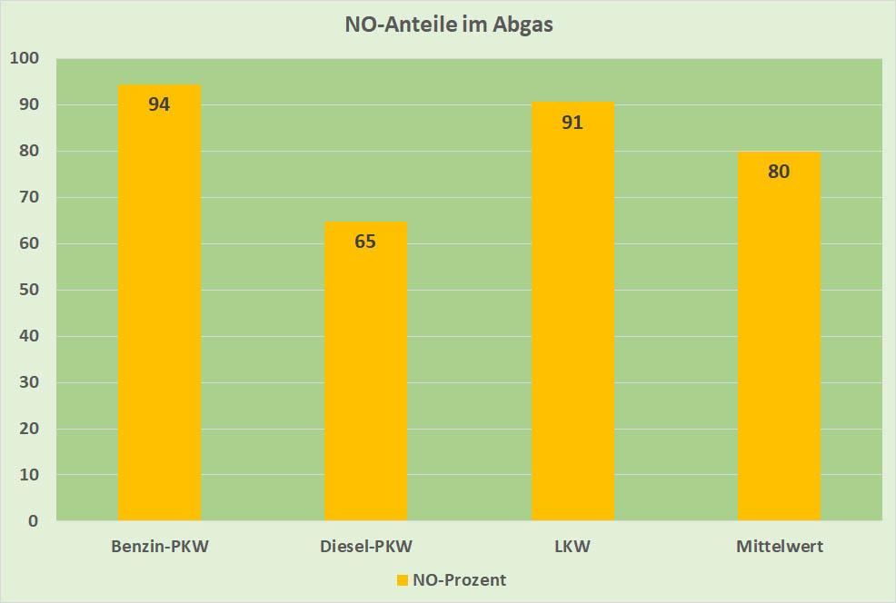 Bild 4. Sowohl beim Benzin-PKW als auch bei SNFz sind die NO-Anteile im Abgas auffallend höher als beim Diesel-PKW (Daten: [BLFU])