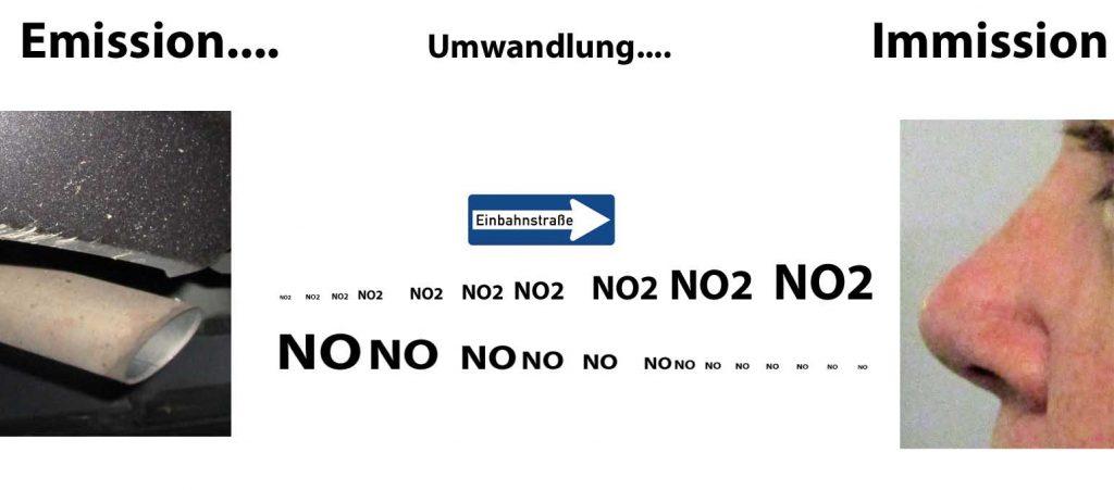 Bild 5. Naturgesetze sorgen dafür, dass der größte Teil der aus dem Auspuff entweichenden NO-Emissionen bis zum Ort und Zeitpunkt der Immissionsbestimmung zu NO2 umgewandelt ist