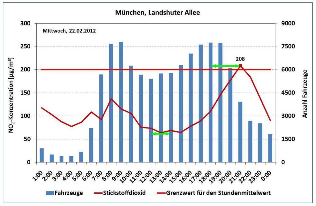 Bild 7. Gegenüberstellung von Fahrzeugaufkommen und NO2-Messwertverlauf (Grafik: [BLFU])
