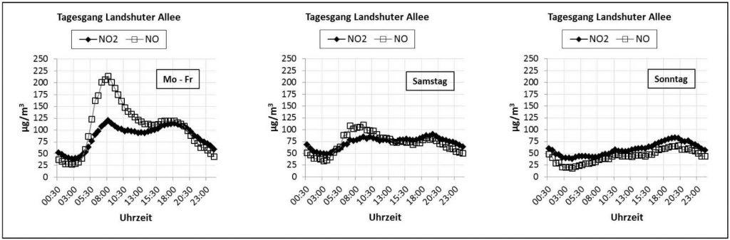 Bild 8. Mittlere Tagesgänge von NO und NO2 am Münchner Brennpunkt Landshuter Allee an Wochentagen sowie an Samstagen und Sonntagen (Grafik: [BLFU])