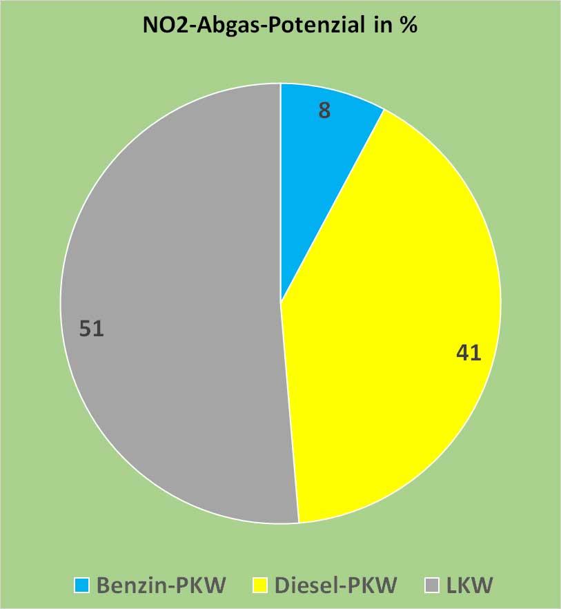 Bild 9. Das tatsächliche NO2-Immissionspotenzial des Abgases der verschiedenen Fahrzeugkategorien unter Berücksichtigung der Umwandlung von NO in NO2, berechnet auf Basis der Daten der Bilder 2 und 3