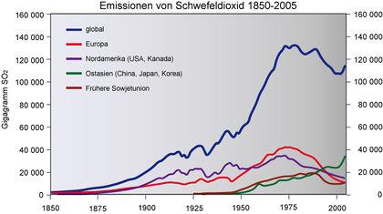 420px-SO2_emissionen_global