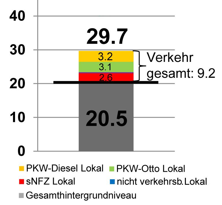 """Bild 10. Bei konsequenter Einführung der neuesten EURO 6d-Abgasreinigungstechnologie würden die NO2-Immissionen an der Messstelle """"Am Neckartor"""" in Stuttgart von derzeit 82 µg/m3 weit unter den Grenzwert absinken (Grafik: [KOCH])"""