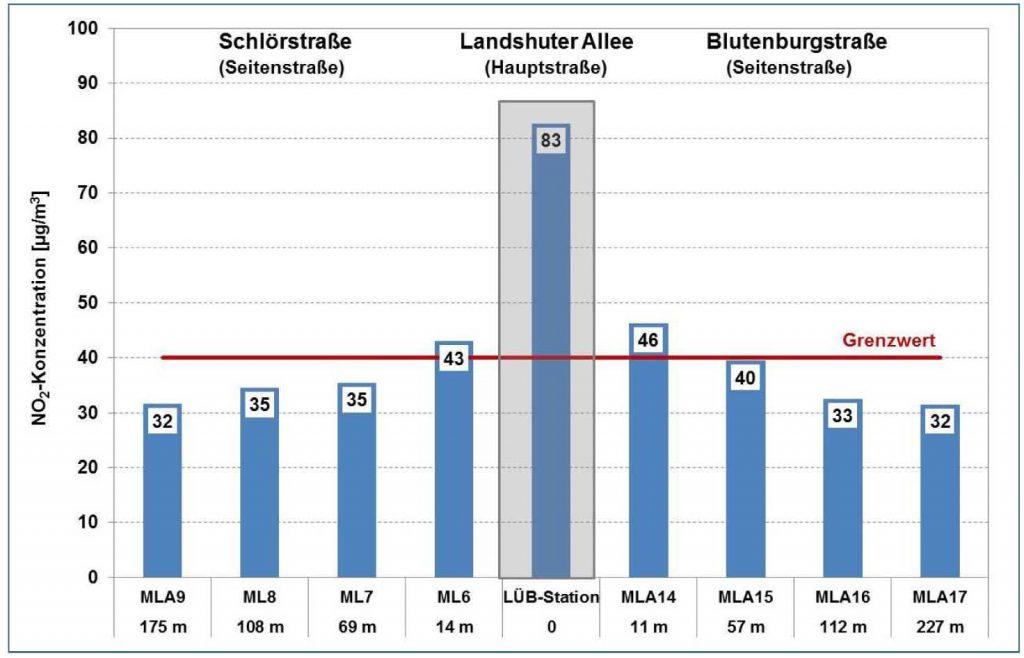 Bild 5. Messungen in den Seitenstraßen belegen, dass die NO2-Befrachtung schon nach wenigen Metern stark zurückgeht und nach spätestens 60 m unter den gesetzlichen Grenzwert absinkt (Grafik: [BLFU])