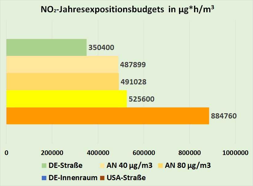 Bild 6. Vergleich der NO2-Jahresexpostionsbudgets von zwei Arbeitnehmern an unterschiedlich beaufschlagten Wohnorten mit den gesetzlichen Vorgaben für Innenräume bzw. für die Umgebungsluft in Deutschland sowie den USA