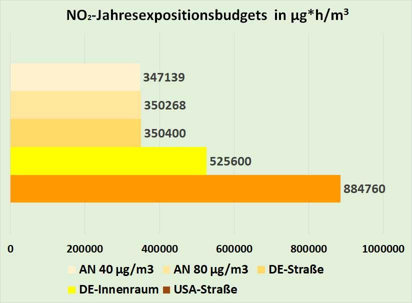 Bild 7. Berechnung der Jahresexpositionsbudgets für zwei Arbeitnehmer in Straßen mit 80 bzw. 40 µg/m3 NO2 bei einem NO2-Innenraumwert von 40 µg/m3