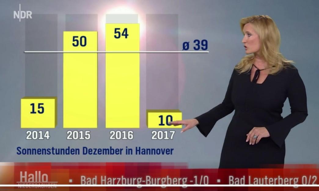Sonnenstunden-Hannover-Dez2017
