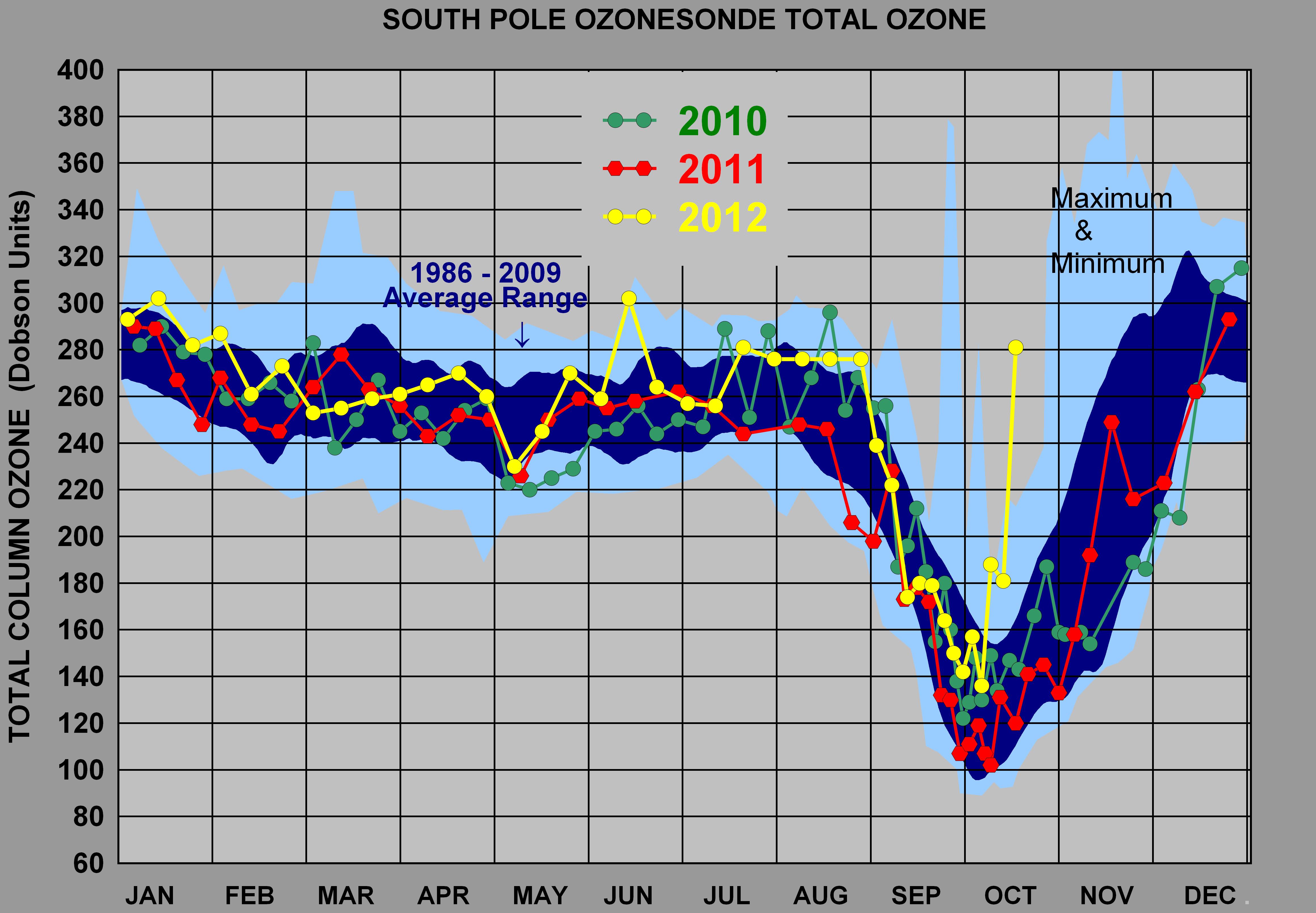 antarctic-ozone