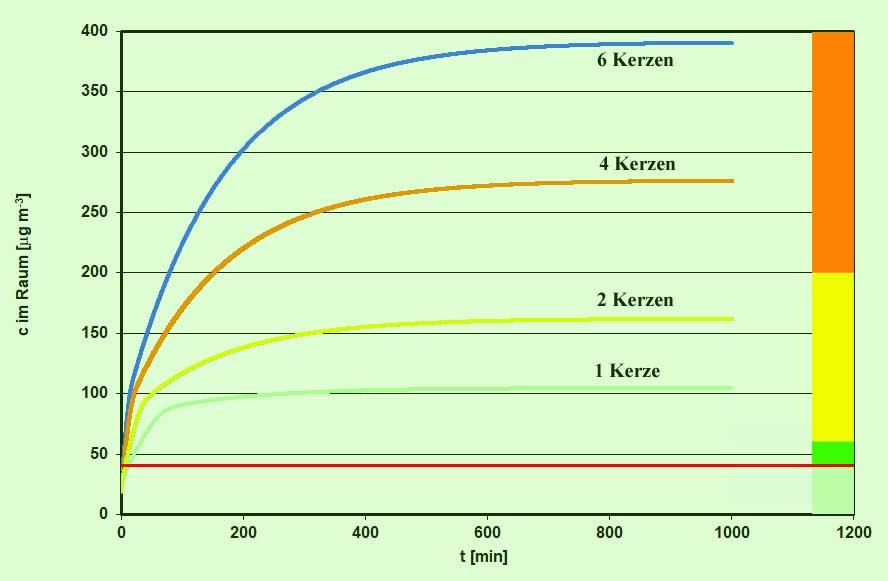 Bild 5. Simulation der NO2-Konzentration in einem 50-qm-Wohnzimmer beim Abbrennen von Kerzen (Grafik: Uni Wuppertal/ Kleffmann) Hellgrün: Zulässiger Konzentrationsbereich auf der Straße, Dunkelgrün: Zulässig für Innenräume, Gelb: Bereich unterhalb des 1-Stunden-Grenzwerts für den Schutz der menschlichen Gesundheit, Orange: als gefährlich definierter Bereich zwischen 1-Stunden-Grenzwert und MAK-Wert. Die rote Linie markiert den Grenzwert für die Luft auf der Straße