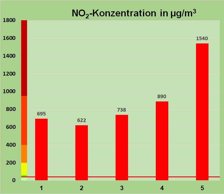 Bild 6. Sowohl Grömping et al. (Nr. 1-3) [GROEM] als auch Shen Yi et al. (Nr. 4-5) [ZIGA] untersuchten die Konzentration von NO2 in Zigarettenrauch. Hellgrün: Zulässiger Konzentrationsbereich auf der Straße, Dunkelgrün: Zulässig für Innenräume, Gelb: Bereich unterhalb des 1-Stunden-Grenzwerts für den Schutz der menschlichen Gesundheit, Orange: als gefährlich definierter Bereich zwischen 1-Stunden-Grenzwert und MAK-Wert, Rot: Bereich bis MAK-Wert, Braun: Werte oberhalb der zulässigen Maximalen Arbeitsplatzkonzentration. Die rote Linie markiert den Grenzwert für die Luft auf der Straße
