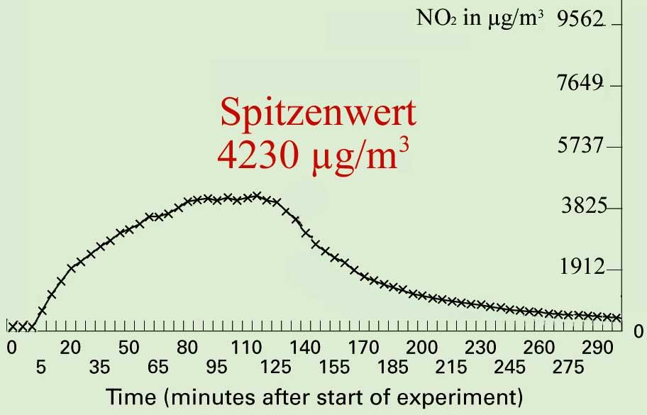Bild 7. Langzeitverlauf der NO2-Konzentration in einer Küche, deren vierflammiger Gasherd für zwei Stunden auf volle Leistung gestellt wurde (Ursprung der modifizierten Grafik: [DENN])